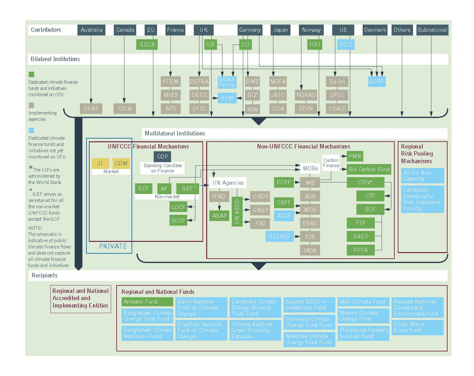 Architecture of climate finance