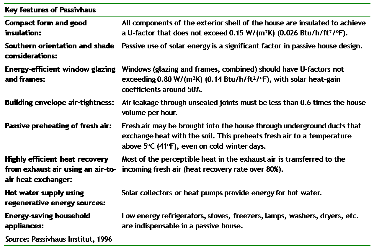 Key features of Passivhaus