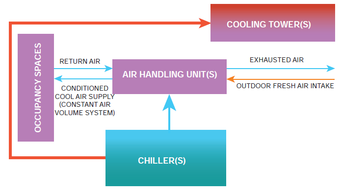 Heating ventilation and air conditioning climate technology diagram of a typical conventional cooling and ventilation system ccuart Gallery