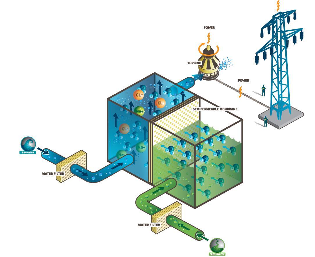 Osmosekraftwerk