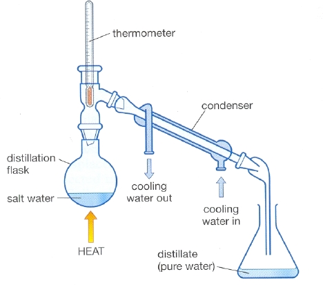 Seawater desalination | Climate Technology Centre & Network