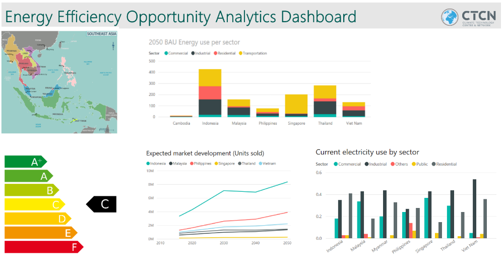 Energy efficiency opportunity analytics dashboard