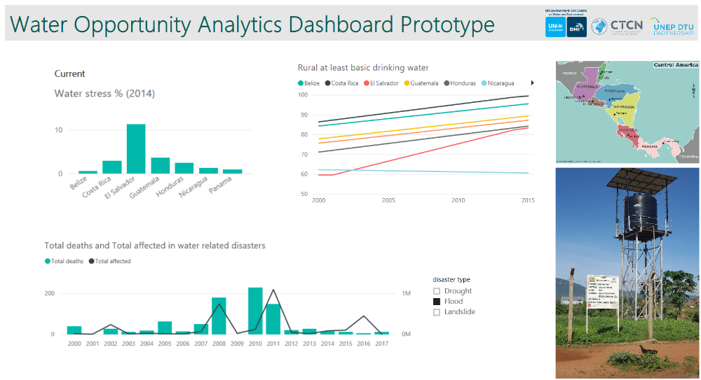 Opportunity Analytics Dashboard Water Central America
