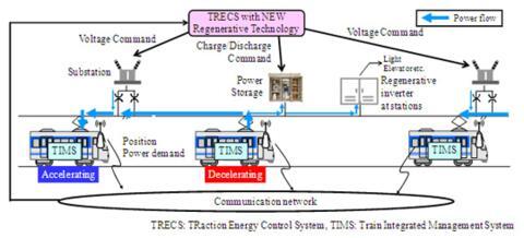 Regenerative Braking | Climate Technology Centre & Network